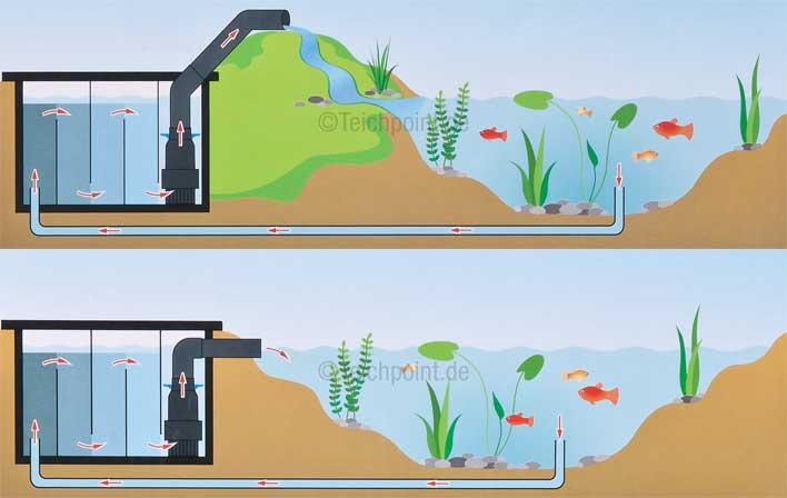 Grafik über die verwendung von Rohrpumpen am Gartenteich
