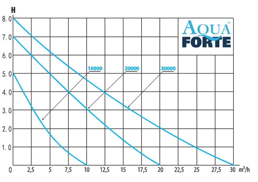 leistungsdiagramm der aquaforte dm vario teichpumpen serie