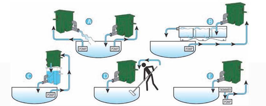 Anwendungsmöglichkeiten für den AquaForte CompactSieve II Siebbogenfilter