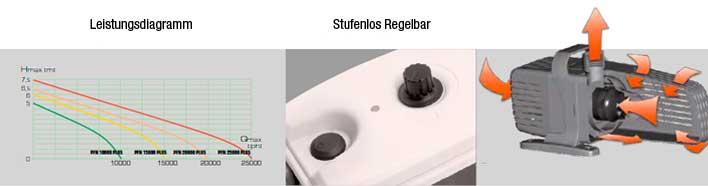 leistungsdiagramm und remote control der aquael pfn plus serie