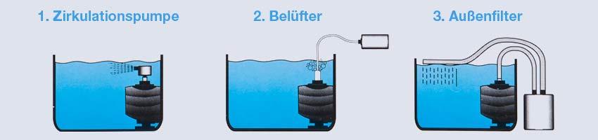 Die verschiedenen Anwendungsmöglichkeiten des Aquarium Schwammfilter Happet Corner JET Serie