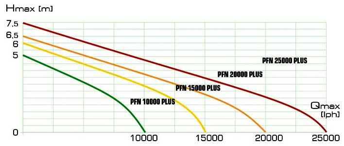 Leistungsdiagramm der Aquael PFN-Plus Pumpen Serie