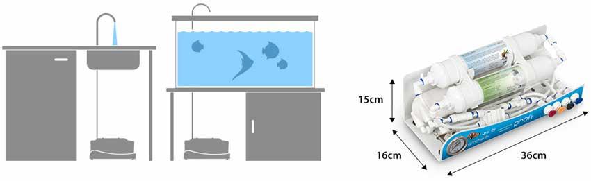 Profi Osmoseanlage / Wasserfilter - 190/285/380 Liter - 3 stufig