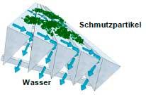 das funktionsprinzieb des siebbogenfilters smartsieve von aquaforte