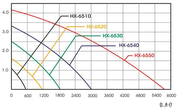 leistungsdiagramm HX-pumpenserie
