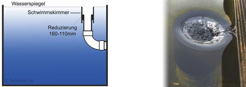 Infografik - Funktionsprinzip eines Rohrskimmer als Schwerkraft Version am Teich