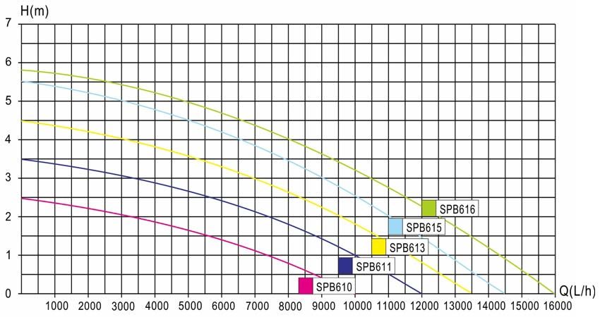 Infografik über die Förderleistung der LifeTech SPB Teichpumpen Serie