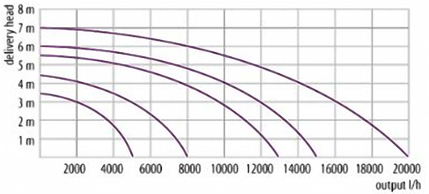 Leistungsdiagramm der Velda Green-Line Teichpumpen Serie