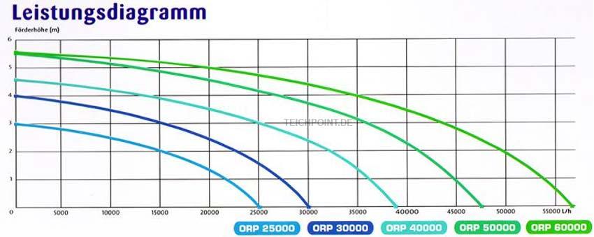 Leistungsdiagramm über die OSAGA Rohrpumpen Serie-ORP, Förderhöhe zu Liter pro Stunde
