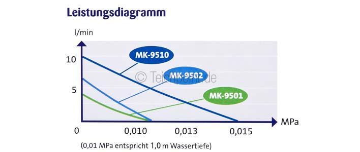 das leistungsdiagramm der Osaga Belüfter MK-Serie