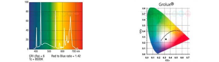lichttechnisches farb diagramm spektrum