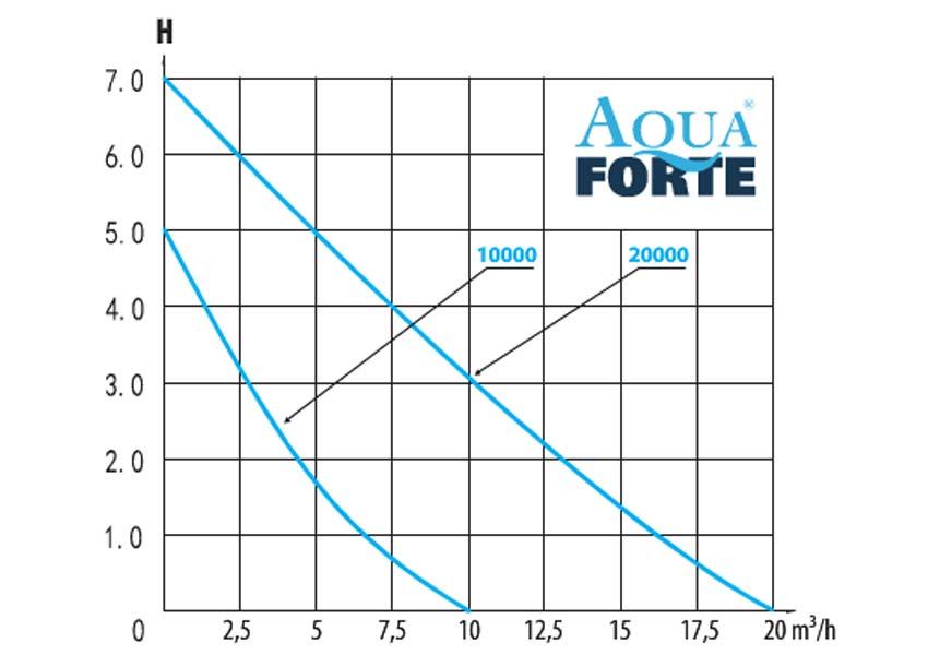leistungsdiagramm der aquaforte o-plus vario teichpumpen serie