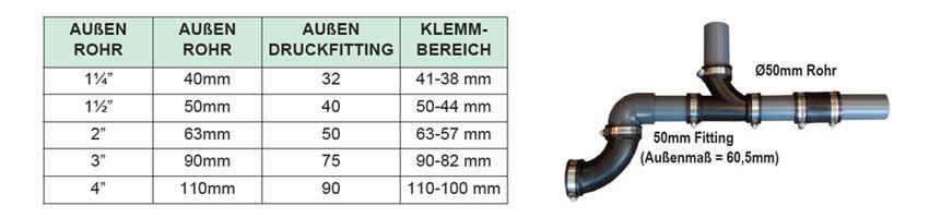 Übersicht Tabelle flexible Fittings für Teichbau